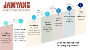 Jamyang London RoadMap